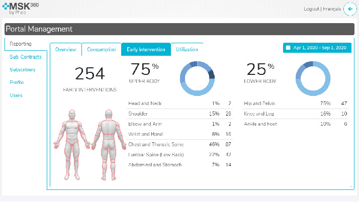 Statistics from reporting section on msk360